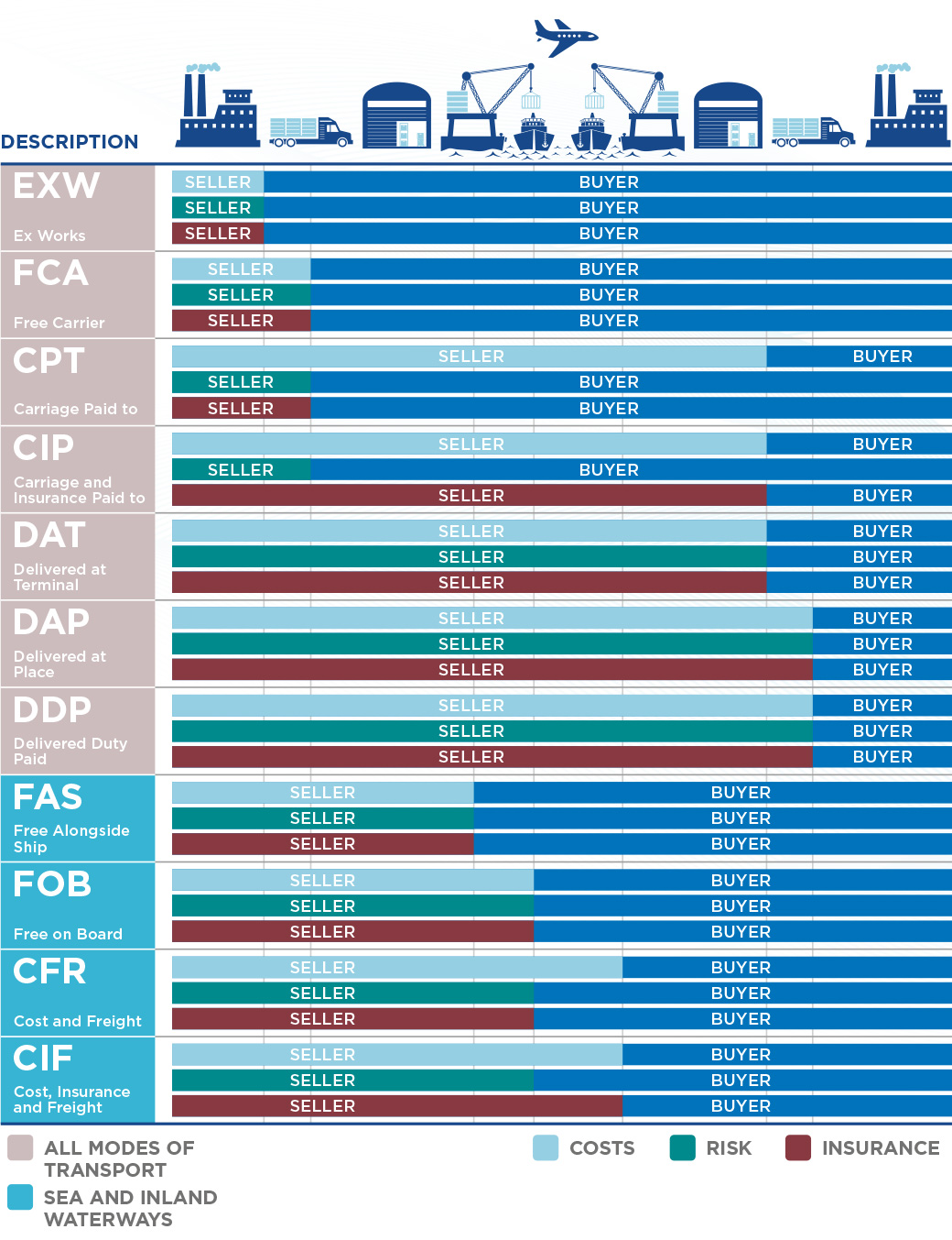 Incoterms reference tab